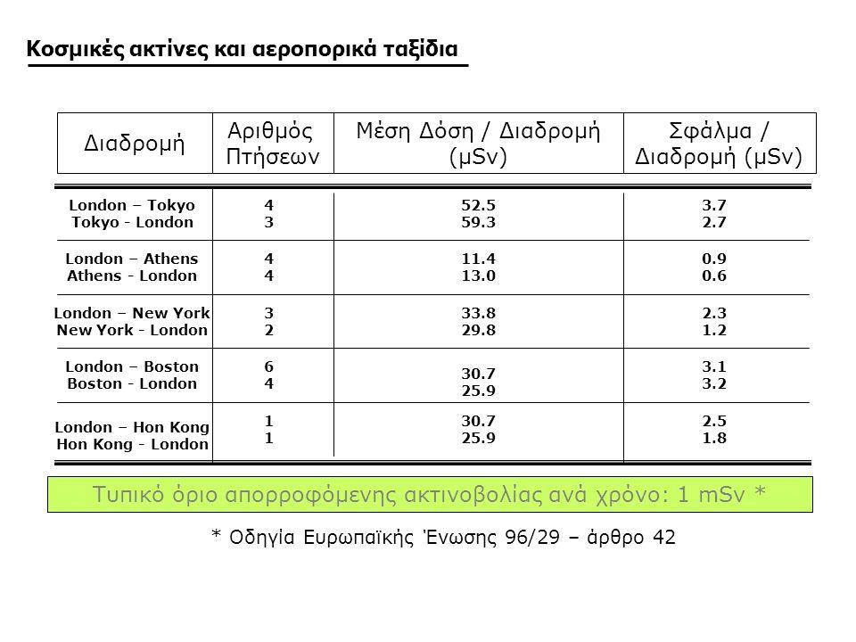 Διαδρομή Αριθμός Πτήσεων Μέση Δόση / Διαδρομή (μSv) Σφάλμα / Διαδρομή (μSv) London – Tokyo Tokyo - London 4 3 52.5 59.3 3.7 2.7 Τυπικό όριο απορροφόμενης ακτινοβολίας ανά χρόνο: 1 mSv * London – Athens Athens - London 4 11.4 13.0 0.9 0.6 London – New York New York - London 3 2 33.8 29.8 2.3 1.2 London – Boston Boston - London 6 4 30.7 25.9 3.1 3.2 London – Hon Kong Hon Kong - London 1 30.7 25.9 2.5 1.8 * Οδηγία Ευρωπαϊκής Ένωσης 96/29 – άρθρο 42 Κοσμικές ακτίνες και αεροπορικά ταξίδια