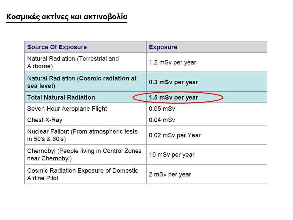 Κοσμικές ακτίνες και ακτινοβολία