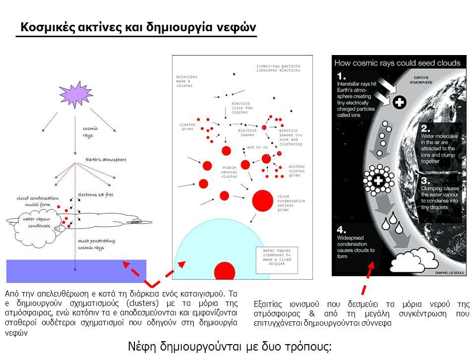 Κοσμικές ακτίνες και δημιουργία νεφών Νέφη δημιουργούνται με δυο τρόπους: Εξαιτίας ιονισμού που δεσμεύει τα μόρια νερού της ατμόσφαιρας & από τη μεγάλη συγκέντρωση που επιτυγχάνεται δημιουργούνται σύννεφα Από την απελευθέρωση e κατά τη διάρκεια ενός καταιγισμού.