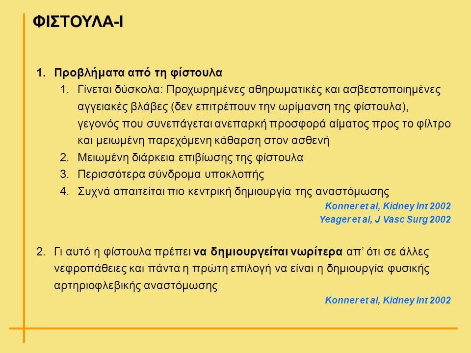 ΦΙΣΤΟΥΛΑ-Ι 1.Προβλήματα από τη φίστουλα 1.Γίνεται δύσκολα: Προχωρημένες αθηρωματικές και ασβεστοποιημένες αγγειακές βλάβες (δεν επιτρέπουν την ωρίμανσ