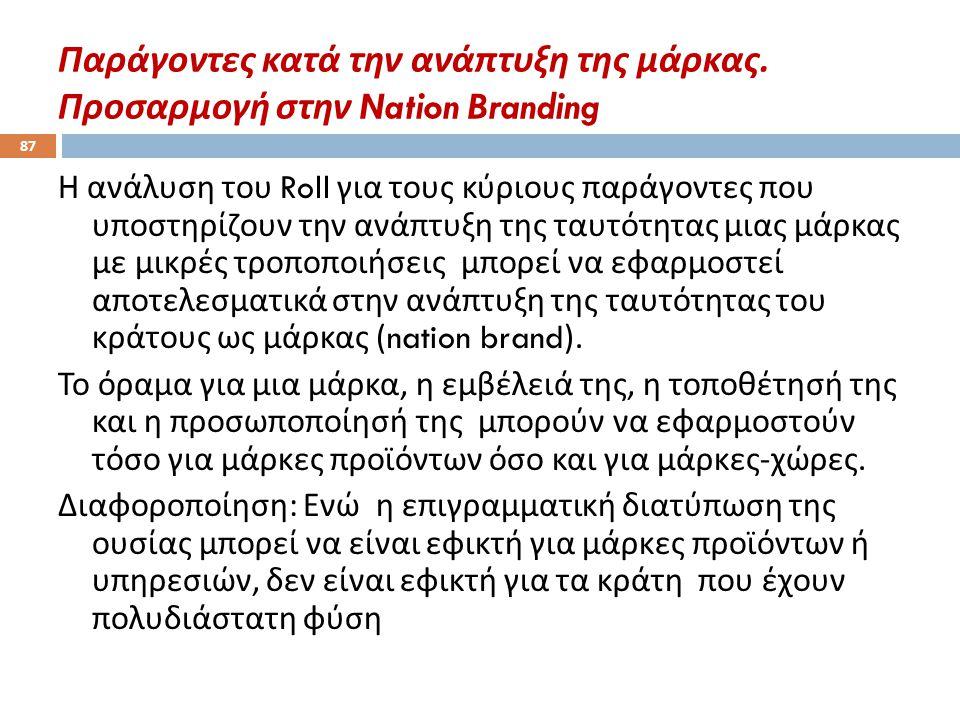 Παράγοντες κατά την ανάπτυξη της μάρκας. Προσαρμογή στην Nation Branding 87 Η ανάλυση του Roll για τους κύριους παράγοντες που υποστηρίζουν την ανάπτυ