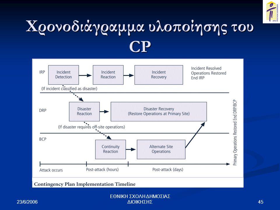 23/6/2006 45 ΕΘΝΙΚΗ ΣΧΟΛΗ ΔΗΜΟΣΙΑΣ ΔΙΟΙΚΗΣΗΣ Χρονοδιάγραμμα υλοποίησης του CP