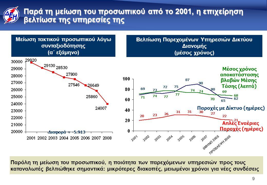 9 Παρά τη μείωση του προσωπικού από το 2001, η επιχείρηση βελτίωσε της υπηρεσίες της Βελτίωση Παρεχομένων Υπηρεσιών Δικτύου Διανομής (μέσος χρόνος) Μείωση τακτικού προσωπικού λόγω συνταξιοδότησης (α΄ εξάμηνο) Απλές Εναέριες Παροχές (ημέρες) Μέσος χρόνος αποκατάστασης βλαβών Μέσης Τάσης (λεπτά) Παροχές με Δίκτυο (ημέρες) Διαφορά = -5.913 Παρόλη τη μείωση του προσωπικού, η ποιότητα των παρεχόμενων υπηρεσιών προς τους καταναλωτές βελτιώθηκε σημαντικά: μικρότερες διακοπές, μειωμένοι χρόνοι για νέες συνδέσεις