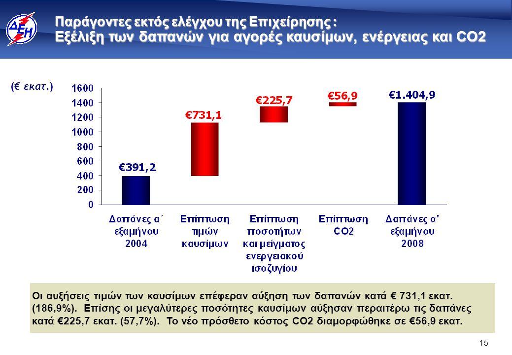 15 ( € εκατ. ) Παράγοντες εκτός ελέγχου της Επιχείρησης : Εξέλιξη των δαπανών για αγορές καυσίμων, ενέργειας και CO2 Οι αυξήσεις τιμών των καυσίμων επ