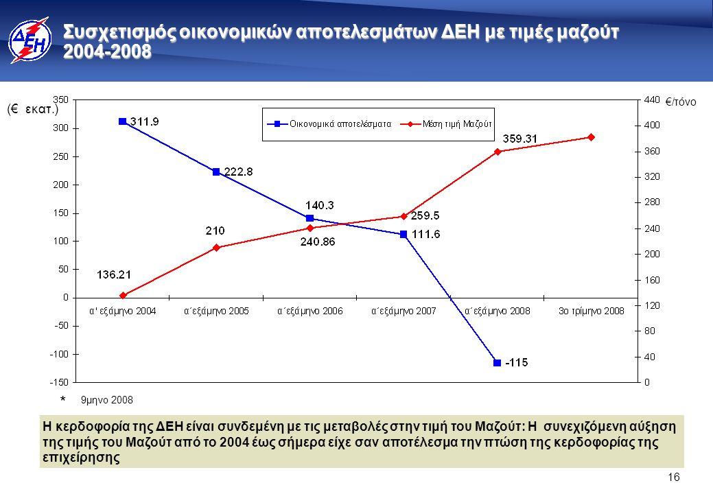 16 Συσχετισμός οικονομικών αποτελεσμάτων ΔΕΗ με τιμές μαζούτ 2004-2008 (€ εκατ.) €/τόνο * 9μηνο 2008 Η κερδοφορία της ΔΕΗ είναι συνδεμένη με τις μεταβολές στην τιμή του Μαζούτ: Η συνεχιζόμενη αύξηση της τιμής του Μαζούτ από το 2004 έως σήμερα είχε σαν αποτέλεσμα την πτώση της κερδοφορίας της επιχείρησης
