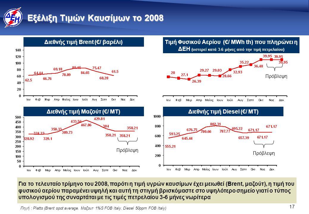 17 Εξέλιξη Τιμών Καυσίμων το 2008 Για το τελευταίο τρίμηνο του 2008, παρότι η τιμή υγρών καυσίμων έχει μειωθεί (Brent, μαζούτ), η τιμή του φυσικού αερίου παραμένει υψηλή και αυτή τη στιγμή βρισκόμαστε στο υψηλότερο σημείο γιατί ο τύπος υπολογισμού της συναρτάται με τις τιμές πετρελαίου 3-6 μήνες νωρίτερα Διεθνής τιμή Brent (€/ βαρέλι) Διεθνής τιμή Μαζούτ (€/ ΜΤ) Τιμή Φυσικού Αερίου (€/ MWh th) που πληρώνει η ΔΕΗ (υστερεί κατά 3-6 μήνες από την τιμή πετρελαίου) Πρόβλεψη Διεθνής τιμή Diesel (€/ ΜΤ) Πρόβλεψη Πηγή : Platts (Brent spot average.