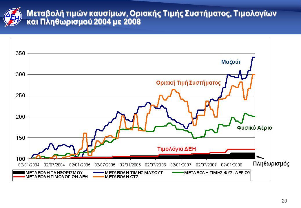20 Μεταβολή τιμών καυσίμων, Οριακής Τιμής Συστήματος, Τιμολογίων και Πληθωρισμού 2004 με 2008 Μαζούτ Φυσικό Αέριο Οριακή Τιμή Συστήματος Τιμολόγια ΔΕΗ Πληθωρισμός