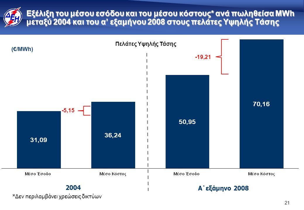 21 Εξέλιξη του μέσου εσόδου και του μέσου κόστους* ανά πωληθείσα MWh μεταξύ 2004 και του α' εξαμήνου 2008 στους πελάτες Υψηλής Τάσης Πελάτες Υψηλής Τάσης *Δεν περιλαμβάνει χρεώσεις δικτύων -5,15 -19,21 2004 Α΄εξάμηνο 2008 (€/ΜWh)