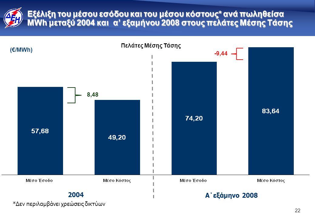 22 Εξέλιξη του μέσου εσόδου και του μέσου κόστους* ανά πωληθείσα MWh μεταξύ 2004 και α' εξαμήνου 2008 στους πελάτες Μέσης Τάσης Πελάτες Μέσης Τάσης 8,