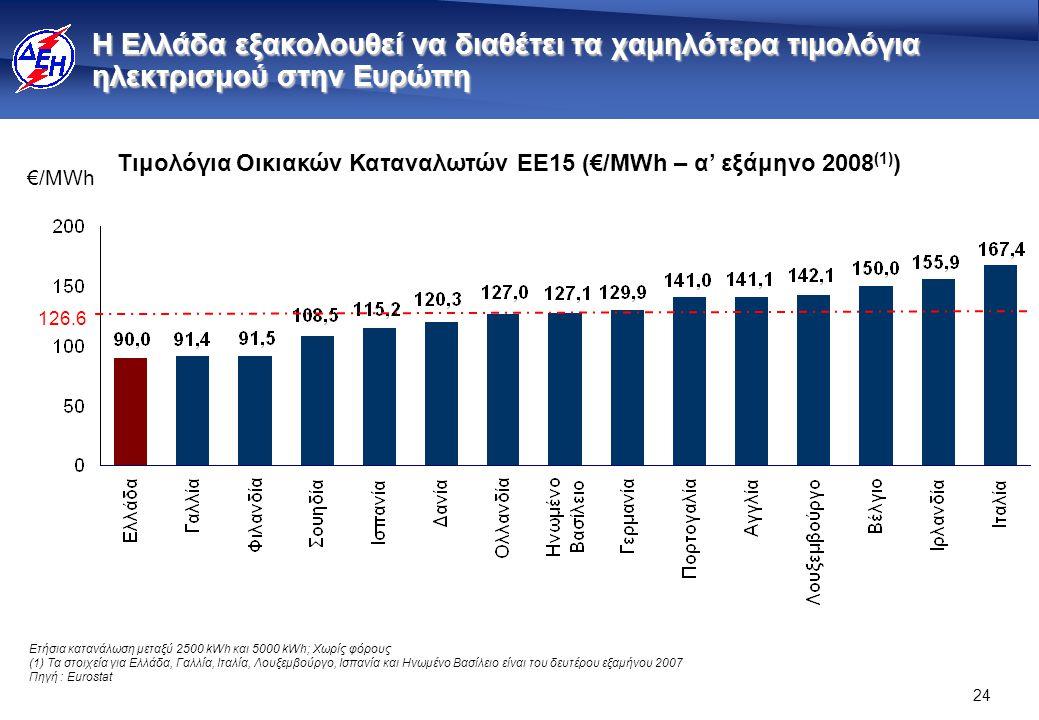 24 Η Ελλάδα εξακολουθεί να διαθέτει τα χαμηλότερα τιμολόγια ηλεκτρισμού στην Ευρώπη €/ΜWh Ετήσια κατανάλωση μεταξύ 2500 kWh και 5000 kWh; Χωρίς φόρους (1) Τα στοιχεία για Ελλάδα, Γαλλία, Ιταλία, Λουξεμβούργο, Ισπανία και Ηνωμένο Βασίλειο είναι του δευτέρου εξαμήνου 2007 Πηγή : Eurostat Τιμολόγια Οικιακών Καταναλωτών ΕE15 (€/MWh – α' εξάμηνο 2008 (1) ) 126.6