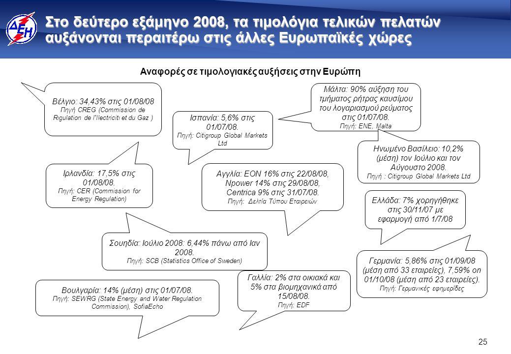 25 Στο δεύτερο εξάμηνο 2008, τα τιμολόγια τελικών πελατών αυξάνονται περαιτέρω στις άλλες Ευρωπαϊκές χώρες Αναφορές σε τιμολογιακές αυξήσεις στην Ευρώπη Μάλτα: 90% αύξηση του τμήματος ρήτρας καυσίμου του λογαριασμού ρεύματος στις 01/07/08.