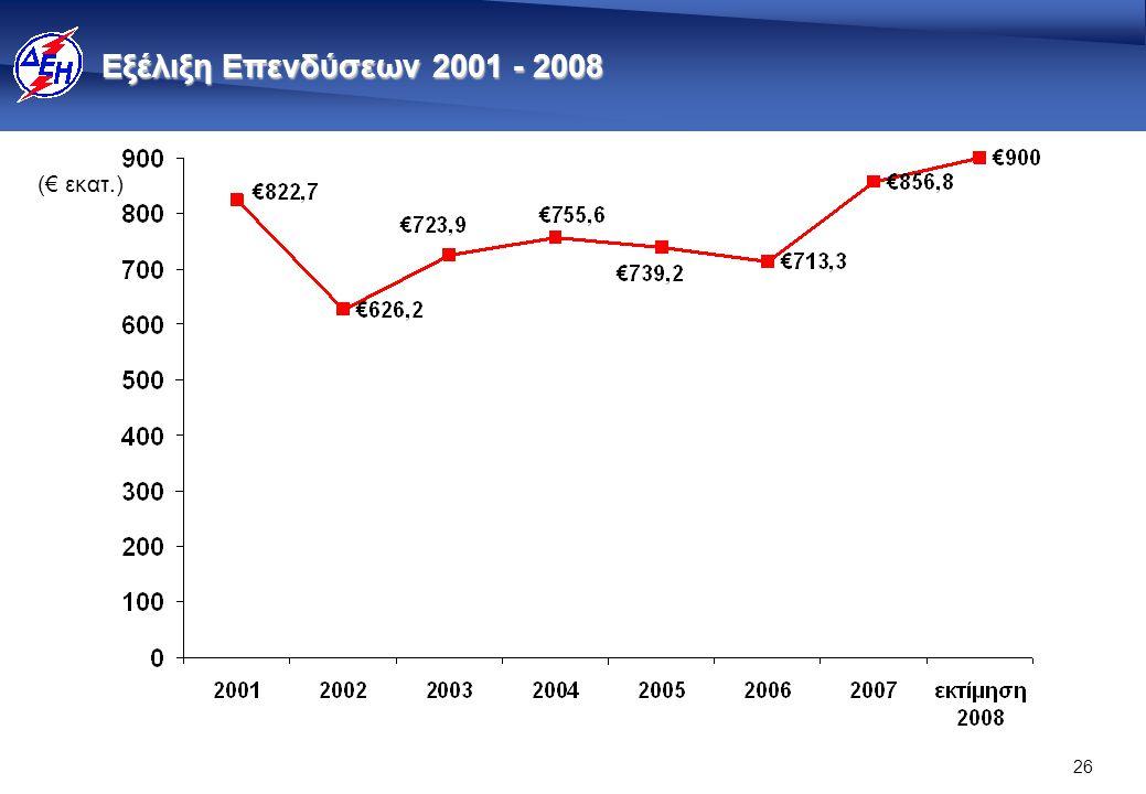26 Εξέλιξη Επενδύσεων 2001 - 2008 (€ εκατ.)