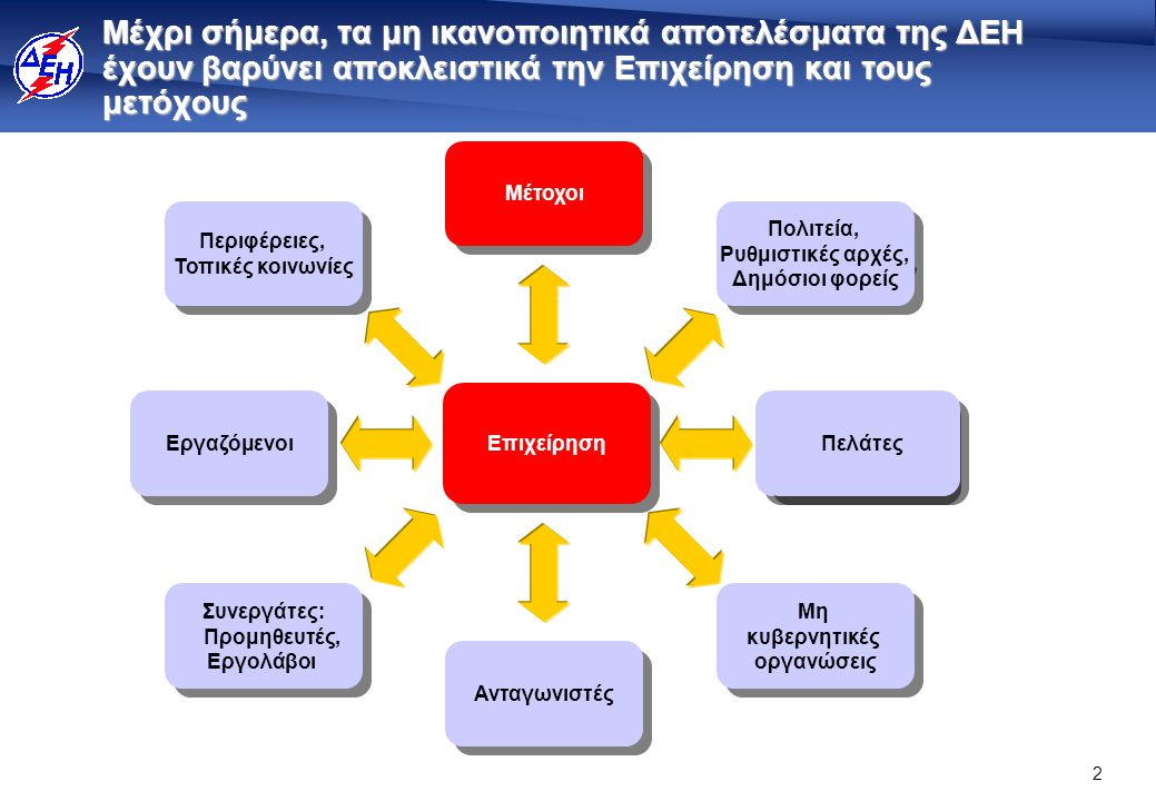 2 Μέχρι σήμερα, τα μη ικανοποιητικά αποτελέσματα της ΔΕΗ έχουν βαρύνει αποκλειστικά την Επιχείρηση και τους μετόχους Μη κυβερνητικές οργανώσεις Μη κυβερνητικές οργανώσεις Πολιτεία, Ρυθμιστικές αρχές, Δημόσιοι φορείς Πολιτεία, Ρυθμιστικές αρχές, Δημόσιοι φορείς Customers Περιφέρειες, Τοπικές κοινωνίες Περιφέρειες, Τοπικές κοινωνίες Συνεργάτες: Προμηθευτές, Εργολάβοι Συνεργάτες: Προμηθευτές, Εργολάβοι Εργαζόμενοι Επιχείρηση Μέτοχοι Ανταγωνιστές Πελάτες