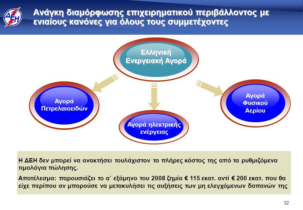 32 Ανάγκη διαμόρφωσης επιχειρηματικού περιβάλλοντος με ενιαίους κανόνες για όλους τους συμμετέχοντες Οι στόχοι της Ενεργειακής Πολιτικής Ελληνική Ενεργειακή Αγορά Αγορά ηλεκτρικής ενέργειας Αγορά Πετρελαιοειδών Αγορά Φυσικού Αερίου Η ΔΕΗ δεν μπορεί να ανακτήσει τουλάχιστον το πλήρες κόστος της από τα ρυθμιζόμενα τιμολόγια πώλησης.