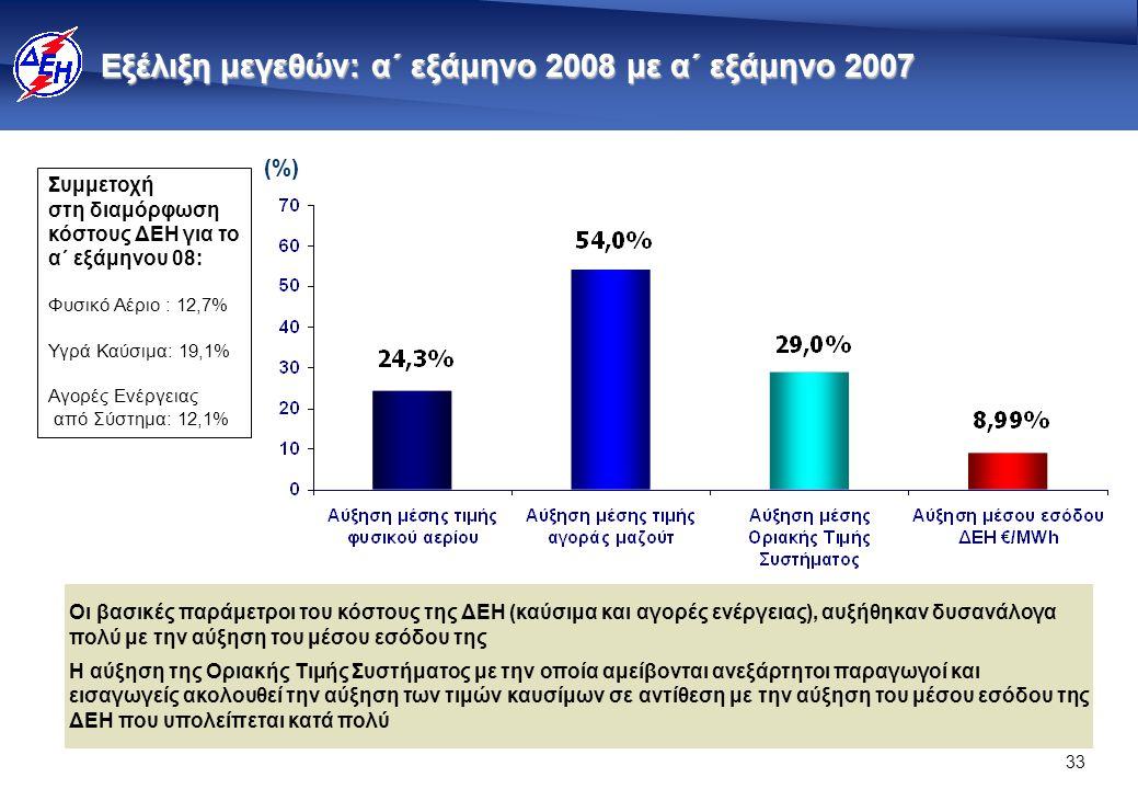 33 Εξέλιξη μεγεθών: α΄ εξάμηνο 2008 με α΄ εξάμηνο 2007 (%)(%) Συμμετοχή στη διαμόρφωση κόστους ΔΕΗ για το α΄ εξάμηνου 08: Φυσικό Αέριο : 12,7% Υγρά Καύσιμα: 19,1% Αγορές Ενέργειας από Σύστημα: 12,1% Οι βασικές παράμετροι του κόστους της ΔΕΗ (καύσιμα και αγορές ενέργειας), αυξήθηκαν δυσανάλογα πολύ με την αύξηση του μέσου εσόδου της Η αύξηση της Οριακής Τιμής Συστήματος με την οποία αμείβονται ανεξάρτητοι παραγωγοί και εισαγωγείς ακολουθεί την αύξηση των τιμών καυσίμων σε αντίθεση με την αύξηση του μέσου εσόδου της ΔΕΗ που υπολείπεται κατά πολύ