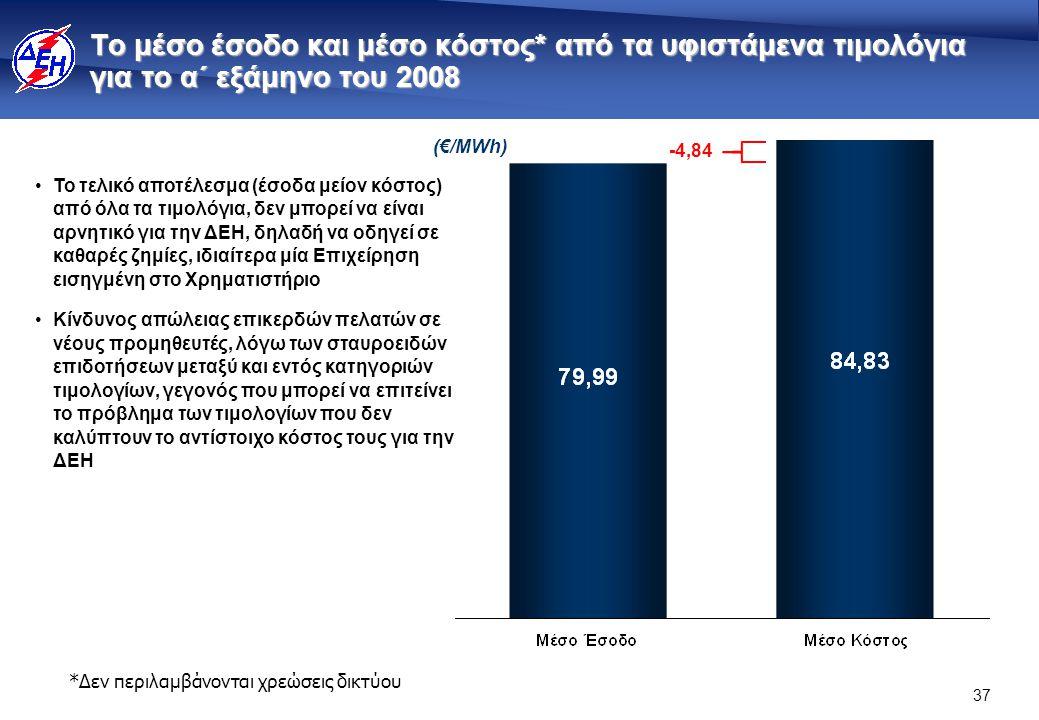37 Το μέσο έσοδο και μέσο κόστος* από τα υφιστάμενα τιμολόγια για το α΄ εξάμηνο του 2008 *Δεν περιλαμβάνονται χρεώσεις δικτύου (€/ΜWh) -4,84 •Το τελικό αποτέλεσμα (έσοδα μείον κόστος) από όλα τα τιμολόγια, δεν μπορεί να είναι αρνητικό για την ΔΕΗ, δηλαδή να οδηγεί σε καθαρές ζημίες, ιδιαίτερα μία Επιχείρηση εισηγμένη στο Χρηματιστήριο •Κίνδυνος απώλειας επικερδών πελατών σε νέους προμηθευτές, λόγω των σταυροειδών επιδοτήσεων μεταξύ και εντός κατηγοριών τιμολογίων, γεγονός που μπορεί να επιτείνει το πρόβλημα των τιμολογίων που δεν καλύπτουν το αντίστοιχο κόστος τους για την ΔΕΗ