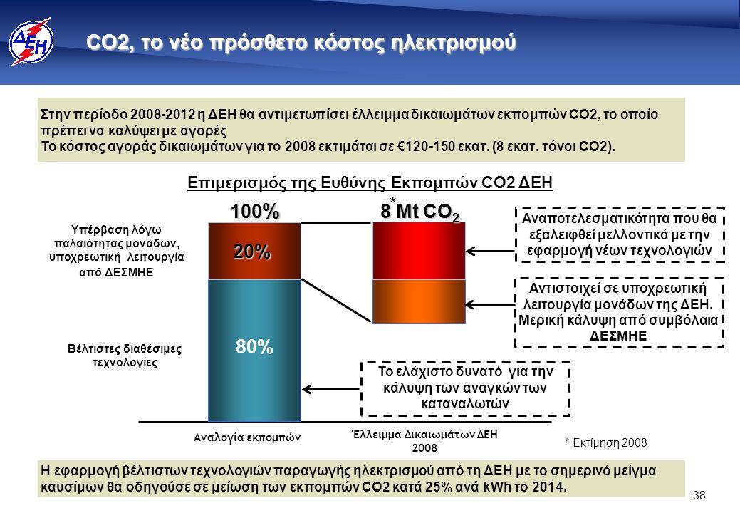 38 CO2, το νέο πρόσθετο κόστος ηλεκτρισμού 20% 6,4 100 % 8 Μt CO 2 Έλλειμμα Δικαιωμάτων ΔΕΗ 2008 80% Αναλογία εκπομπών Επιμερισμός της Ευθύνης Εκπομπών CO2 ΔΕΗ Αναποτελεσματικότητα που θα εξαλειφθεί μελλοντικά με την εφαρμογή νέων τεχνολογιών Το ελάχιστο δυνατό για την κάλυψη των αναγκών των καταναλωτών Υπέρβαση λόγω παλαιότητας μονάδων, υποχρεωτική λειτουργία από ΔΕΣΜΗΕ Βέλτιστες διαθέσιμες τεχνολογίες * Εκτίμηση 2008 Η εφαρμογή βέλτιστων τεχνολογιών παραγωγής ηλεκτρισμού από τη ΔΕΗ με το σημερινό μείγμα καυσίμων θα οδηγούσε σε μείωση των εκπομπών CO2 κατά 25% ανά kWh το 2014.