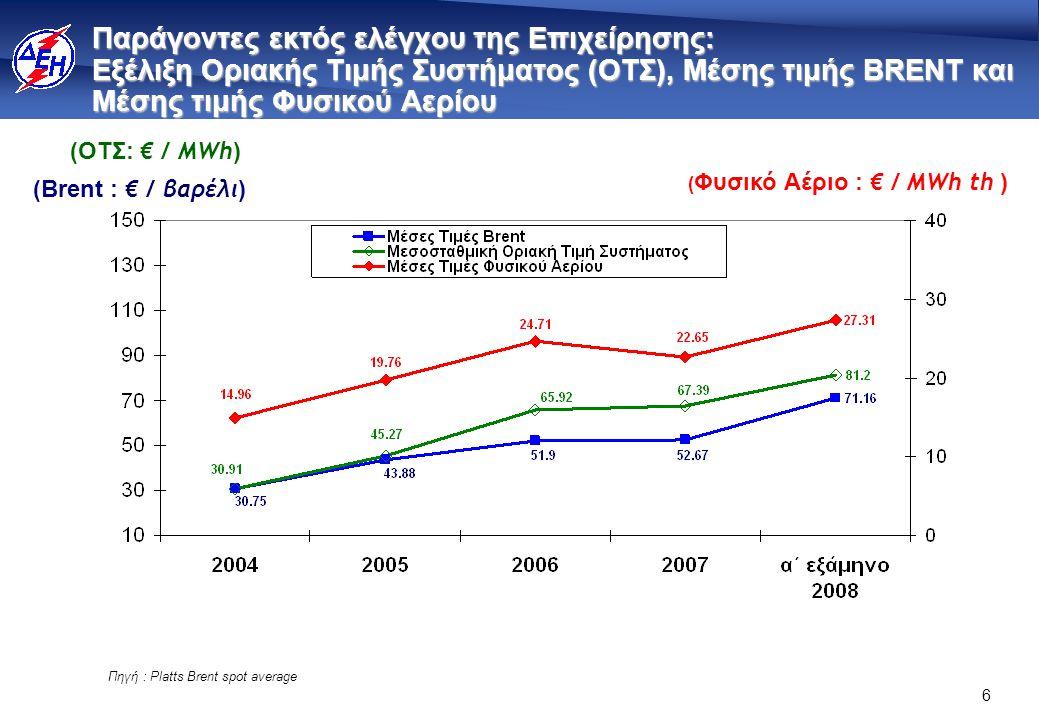 6 Παράγοντες εκτός ελέγχου της Επιχείρησης: Εξέλιξη Οριακής Τιμής Συστήματος (ΟΤΣ), Μέσης τιμής BRENT και Μέσης τιμής Φυσικού Αερίου (ΟΤΣ: € / MWh ) (Brent : € / βαρέλι ) ( Φυσικό Αέριο : € / ΜWh th ) Πηγή : Platts Brent spot average