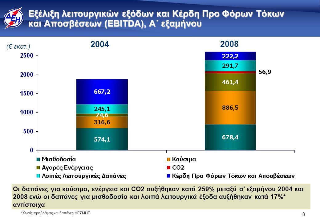 8 Εξέλιξη λειτουργικών εξόδων και Κέρδη Προ Φόρων Τόκων και Αποσβέσεων (ΕΒΙΤDA), Α΄ εξαμήνου 56,9 Οι δαπάνες για καύσιμα, ενέργεια και CO2 αυξήθηκαν κατά 259% μεταξύ α' εξαμήνου 2004 και 2008 ενώ οι δαπάνες για μισθοδοσία και λοιπά λειτουργικά έξοδα αυξήθηκαν κατά 17%* αντίστοιχα (€ εκατ.) *Χωρίς προβλέψεις και δαπάνες ΔΕΣΜΗΕ 2004 2008