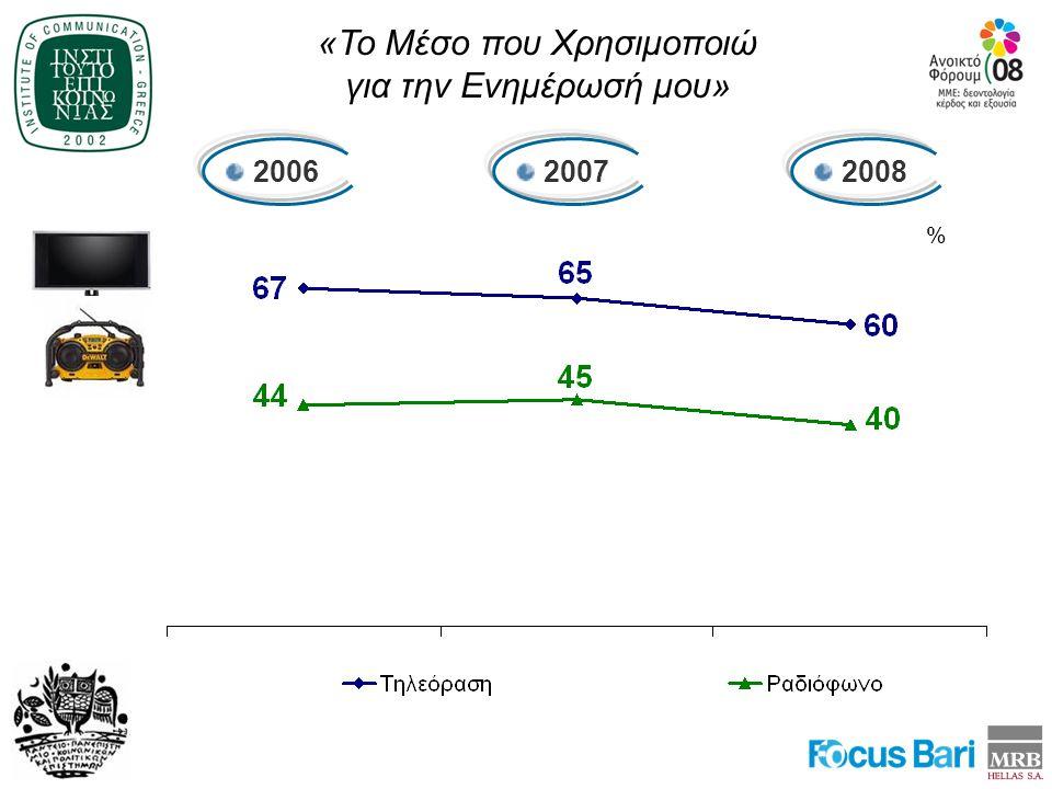 «Το Μέσο που Χρησιμοποιώ για την Ενημέρωσή μου» 2006 2007 2008 %