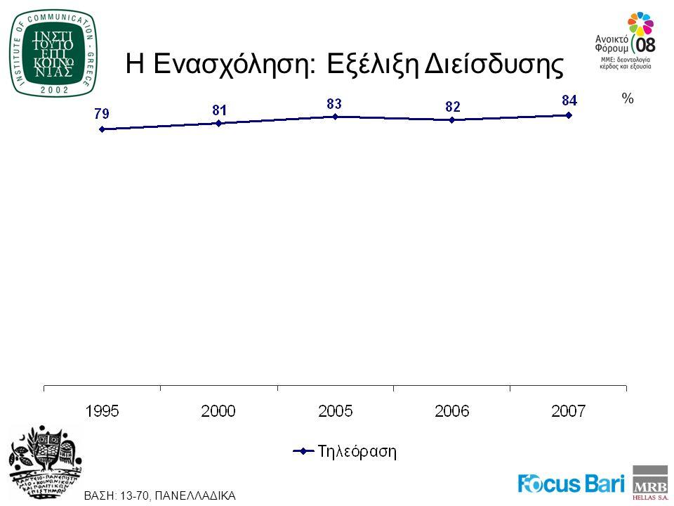 Η Ενασχόληση: Εξέλιξη Διείσδυσης % ΒΑΣΗ: 13-70, ΠΑΝΕΛΛΑΔΙΚΑ