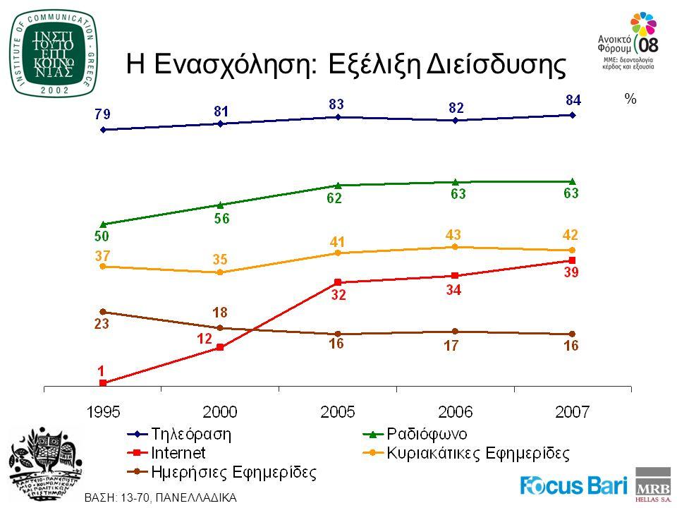 Η Ενασχόληση: Εξέλιξη Διείσδυσης ΒΑΣΗ: 13-70, ΠΑΝΕΛΛΑΔΙΚΑ %
