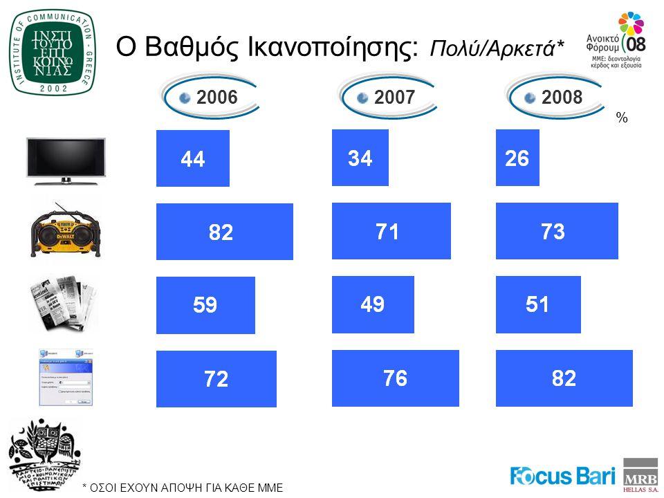 Ο Βαθμός Ικανοποίησης: Πολύ/Αρκετά* 2006 2007 2008 % * ΟΣΟΙ ΕΧΟΥΝ ΑΠΟΨΗ ΓΙΑ ΚΑΘΕ ΜΜΕ
