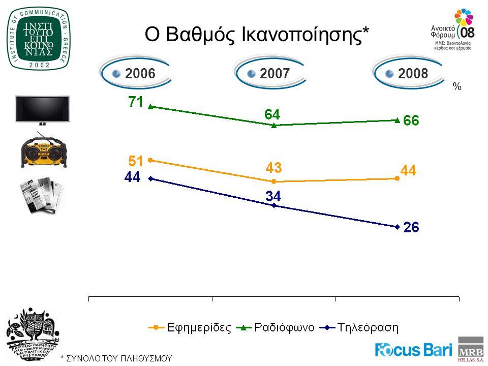 2006 2007 2008 % Ο Βαθμός Ικανοποίησης* * ΣΥΝΟΛΟ ΤΟΥ ΠΛΗΘΥΣΜΟΥ