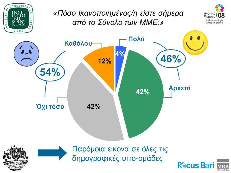 «Πόσο Ικανοποιημένος/η είστε σήμερα από το Σύνολο των ΜΜΕ;» Παρόμοια εικόνα σε όλες τις δημογραφικές υπο-ομάδες 4% 42% Πολύ Αρκετά 46% 42% 12% Καθόλου Όχι τόσο 54%