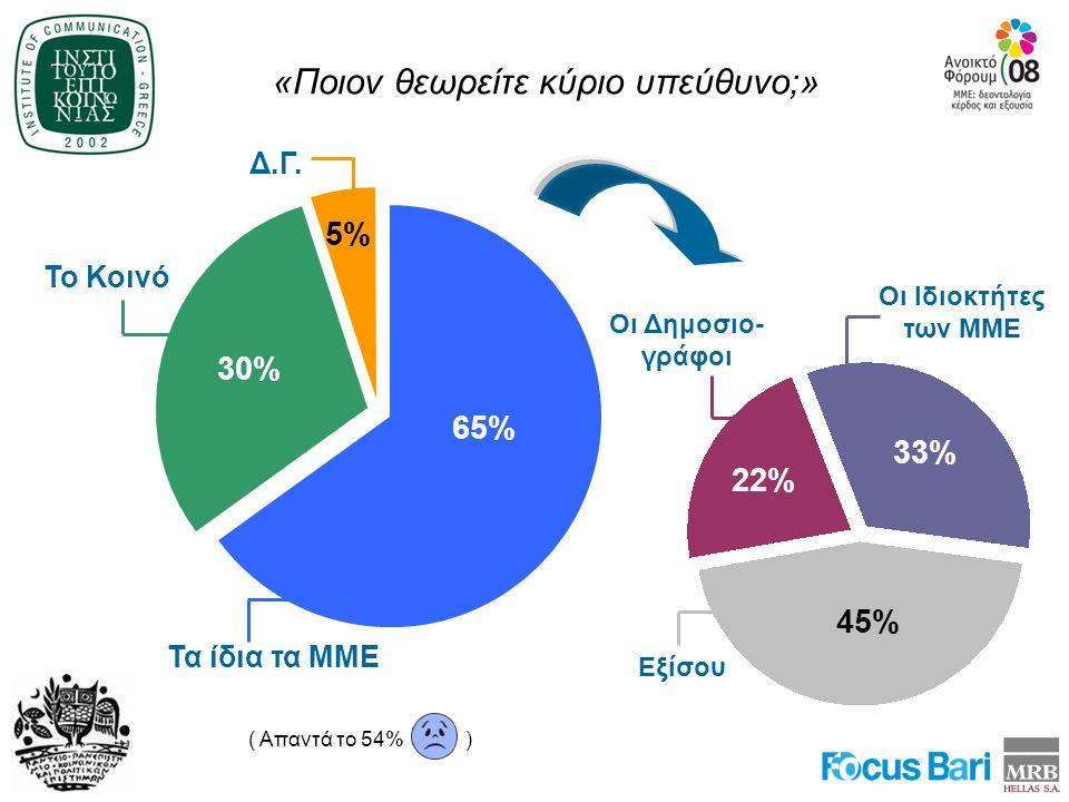 «Ποιον θεωρείτε κύριο υπεύθυνο;» ( Απαντά το 54% ) 65% Τα ίδια τα ΜΜΕ 30% 5% Το Κοινό Δ.Γ.
