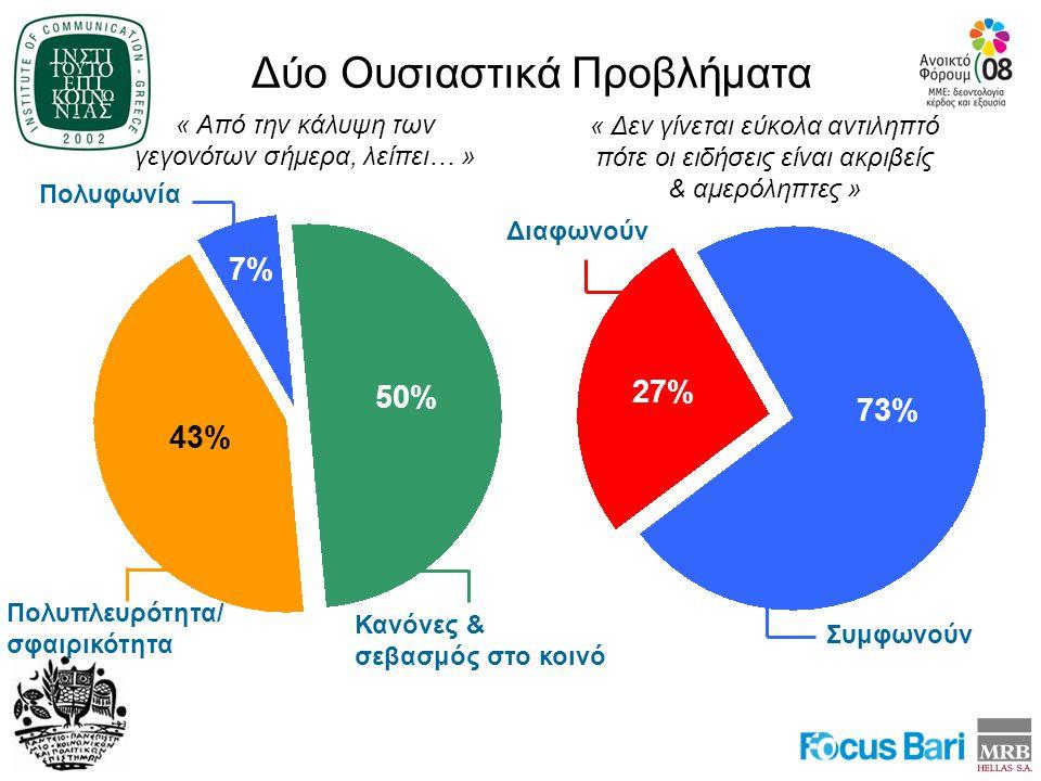 73% 27% Διαφωνούν Συμφωνούν « Δεν γίνεται εύκολα αντιληπτό πότε οι ειδήσεις είναι ακριβείς & αμερόληπτες » Δύο Ουσιαστικά Προβλήματα 50% 7% 43% Πολυπλευρότητα/ σφαιρικότητα Πολυφωνία Κανόνες & σεβασμός στο κοινό « Από την κάλυψη των γεγονότων σήμερα, λείπει… »