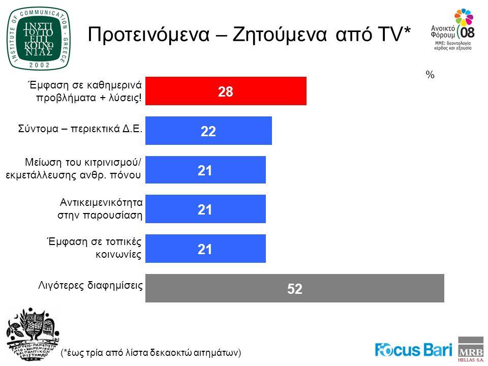 Προτεινόμενα – Ζητούμενα από TV* (*έως τρία από λίστα δεκαοκτώ αιτημάτων) Λιγότερες διαφημίσεις 52 Σύντομα – περιεκτικά Δ.Ε.