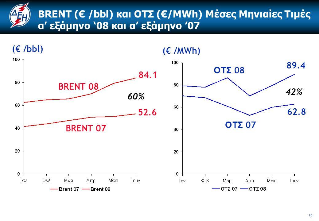 16 BRENT (€ /bbl) και ΟΤΣ (€/MWh) Μέσες Μηνιαίες Τιμές α' εξάμηνο '08 και α' εξάμηνο '07 BRENT 08 BRENT 07 ΟΤΣ 08 ΟΤΣ 07 (€ /bbl) (€ /MWh) 52.6 84.1 6