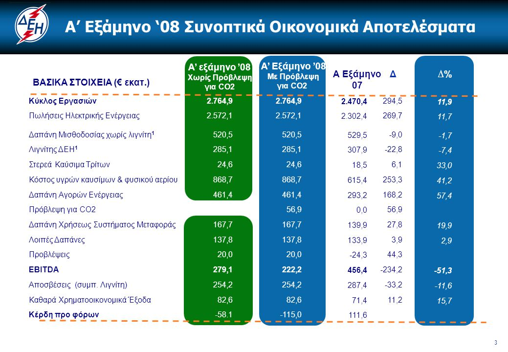 4 CO2  Τα οικονομικά αποτελέσματα του α' εξαμήνου 2008 επιβαρύνθηκαν με € 56,9 εκατ.