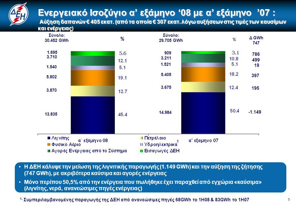 6 Σύνολο: 27.240 GWh 14.984 1.464 5.405 1.496 2.982 Σύνολο: 27.908 GWh 13.835 1.572 5.802 1.512 3.492 % % Δ GWh 668 -1.149 108 397 16 510 1 1.695 909 786 Διασυνδεδεμένο Σύστημα Ενεργειακό Ισοζύγιο α' εξάμηνο '08 με α' εξάμηνο '07 •Αύξηση δαπανών € 311 εκατ.