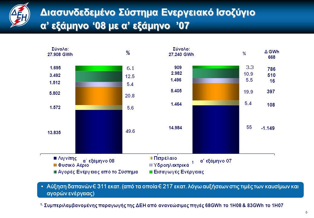 7 Σύνολο: 2.465 GWh 2.211 229 Σύνολο: 2.544 GWh 2.298 218 % % Δ GWh 79 87 -11 28 25 3 •Αύξηση δαπανών € 94 εκατ.