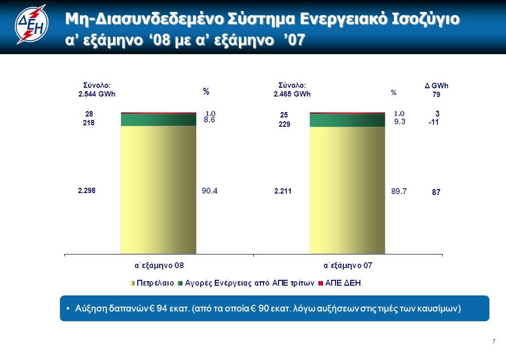8 Εξέλιξη μέσου τιμών καυσίμων και αγορών ενέργειας που πλήρωσε η ΔΕΗ το α' εξάμηνο '08 Αυξήσεις Τιμών (%) Α΄εξάμηνο ' 08 Ποσότητες Αυξήσεις σε Ποσότητες (%) α' εξάμηνο '08 με α' εξάμηνο '07 Μαζούτ (€/tn)54%769.000 tn9,6% Diesel-oil (€/klt)29,2%251.000 klt-3,9% Φυσικό Αέριο (€/kNm3)24,3%1.25 bcm6,3% Οριακή Τιμή Συστήματος* (€/MWh) 26,1% [81.7 € /MWh με 64.8 € /MWh] 3.710 GWh15,5% Εισαγωγές Ενέργειας (€/MWh) 13,7%1.695 GWh86,5% * Συμπεριλαμβάνει τη τιμή που πληρώθηκε για Ανανεώσιμες Πηγές Ενέργειας στα νησιά