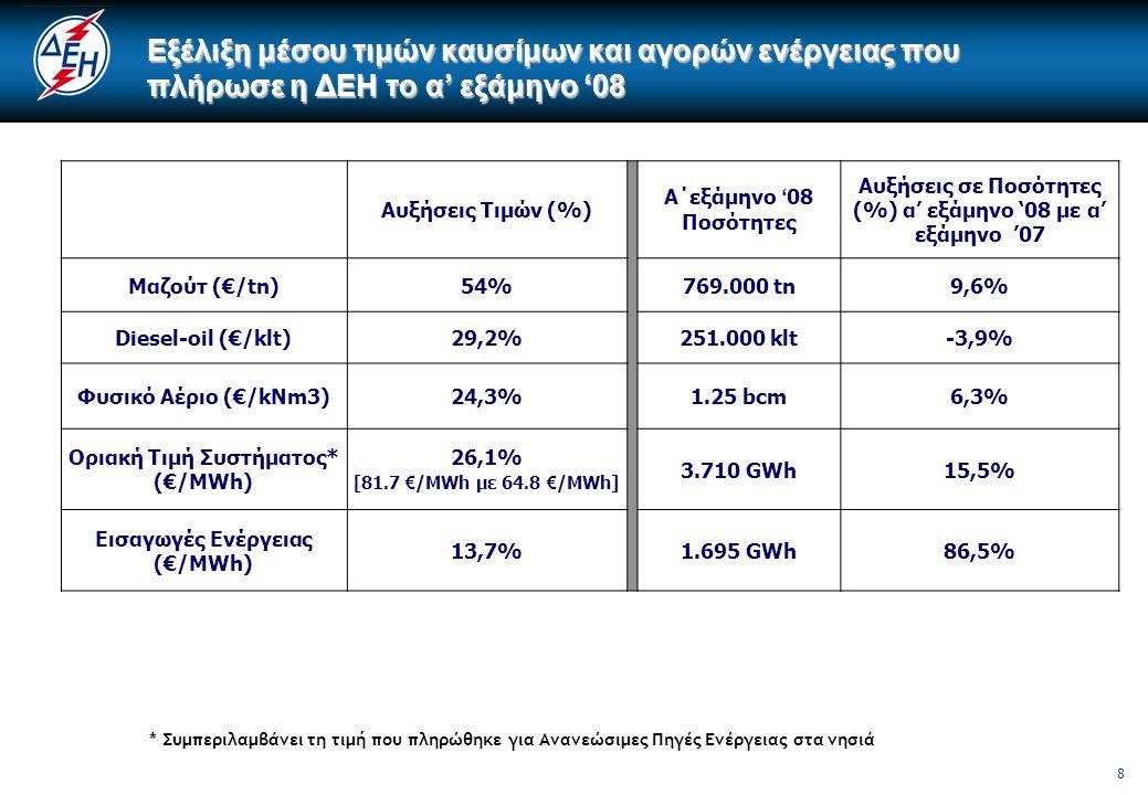 8 Εξέλιξη μέσου τιμών καυσίμων και αγορών ενέργειας που πλήρωσε η ΔΕΗ το α' εξάμηνο '08 Αυξήσεις Τιμών (%) Α΄εξάμηνο ' 08 Ποσότητες Αυξήσεις σε Ποσότη