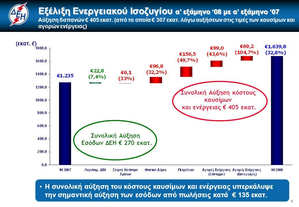 10 51% των εσόδων ήταν άμεσα εκτεθειμένο στις διακυμάνσεις των διεθνών τιμών καυσίμων και στο κόστος δικαιωμάτων εκπομπών CO2 α' εξάμηνο '08 με α' εξάμηνο '07 Καύσιμα, άλλες ενεργειακές δαπάνες, και περιθώριο EBITDA ως ποσοστό των Εσόδων ( α' εξάμηνο '08 με α' εξάμηνο '07 ) € 2.765 εκατ.
