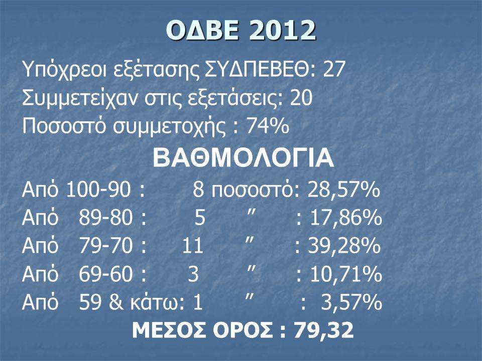 Υπόχρεοι εξέτασης ΣΥΔΠΕΒΕΘ: 27 Συμμετείχαν στις εξετάσεις: 20 Ποσοστό συμμετοχής : 74% ΒΑΘΜΟΛΟΓΙΑ Από 100-90 : 8 ποσοστό: 28,57% Από 89-80 : 5 : 17,86% Από 79-70 : 11 : 39,28% Από 69-60 : 3 : 10,71% Από 59 & κάτω: 1 : 3,57% ΜΕΣΟΣ ΟΡΟΣ : 79,32