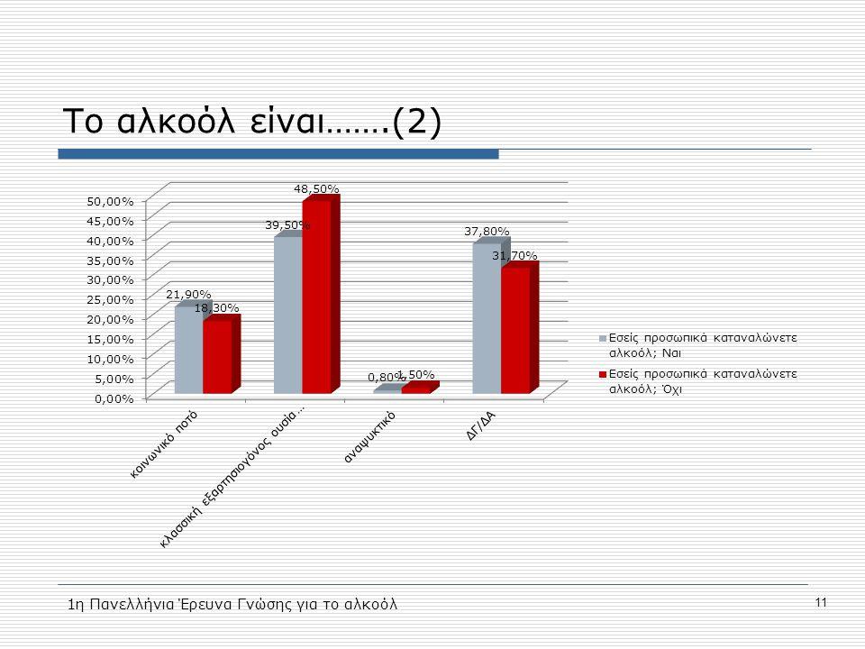 Το αλκοόλ είναι…….(2) 11 1η Πανελλήνια Έρευνα Γνώσης για το αλκοόλ