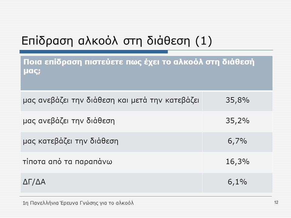 Επίδραση αλκοόλ στη διάθεση (1) Ποια επίδραση πιστεύετε πως έχει το αλκοόλ στη διάθεσή μας; μας ανεβάζει την διάθεση και μετά την κατεβάζει35,8% μας ανεβάζει την διάθεση35,2% μας κατεβάζει την διάθεση6,7% τίποτα από τα παραπάνω16,3% ΔΓ/ΔΑ6,1% 12 1η Πανελλήνια Έρευνα Γνώσης για το αλκοόλ