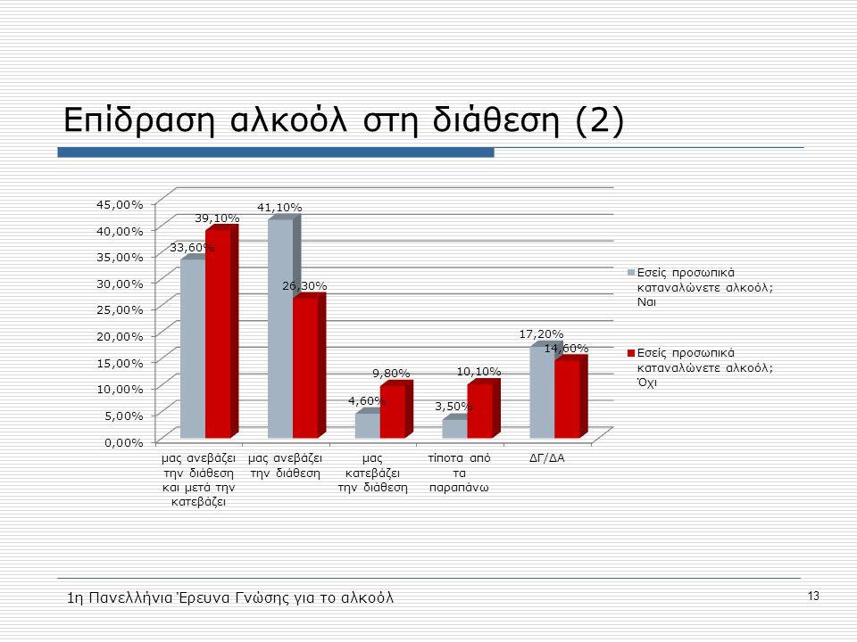 Επίδραση αλκοόλ στη διάθεση (2) 13 1η Πανελλήνια Έρευνα Γνώσης για το αλκοόλ