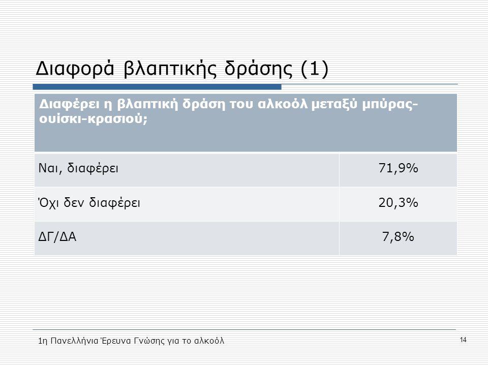 Διαφορά βλαπτικής δράσης (1) Διαφέρει η βλαπτική δράση του αλκοόλ μεταξύ μπύρας- ουίσκι-κρασιού; Ναι, διαφέρει71,9% Όχι δεν διαφέρει20,3% ΔΓ/ΔΑ7,8% 14 1η Πανελλήνια Έρευνα Γνώσης για το αλκοόλ
