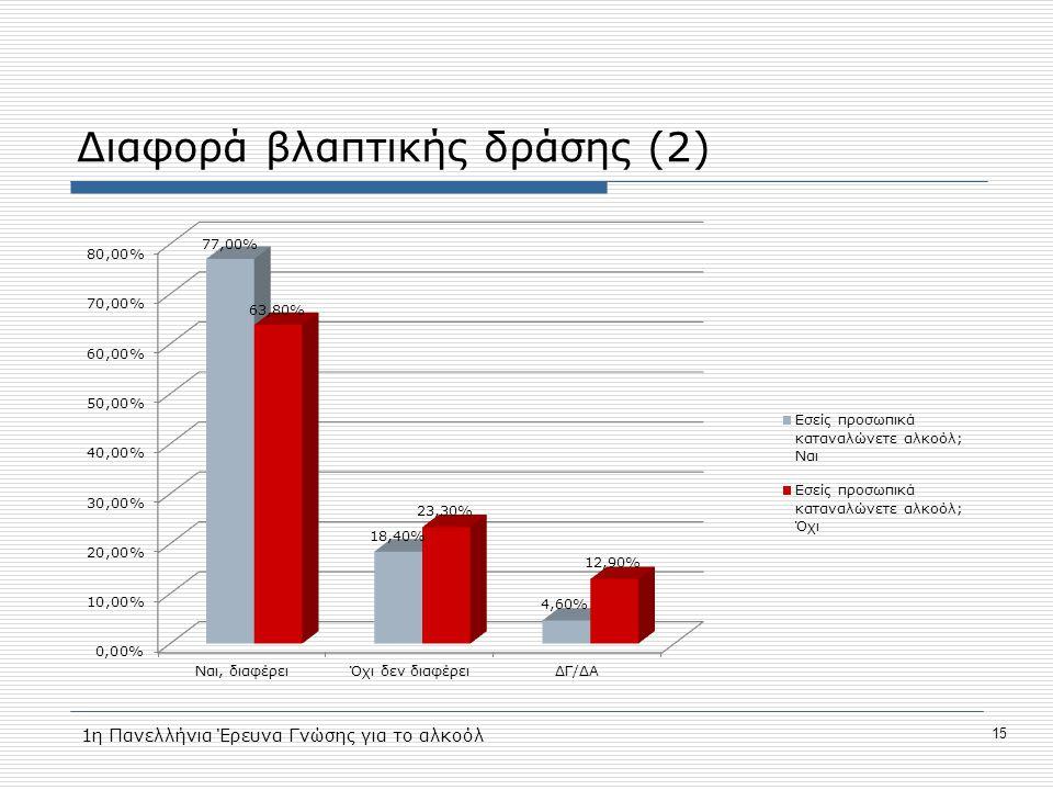Διαφορά βλαπτικής δράσης (2) 15 1η Πανελλήνια Έρευνα Γνώσης για το αλκοόλ