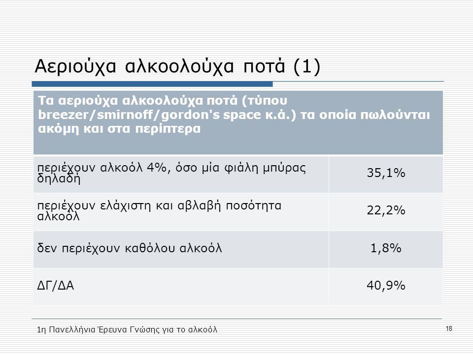 Αεριούχα αλκοολούχα ποτά (1) Τα αεριούχα αλκοολούχα ποτά (τύπου breezer/smirnoff/gordon s space κ.ά.) τα οποία πωλούνται ακόμη και στα περίπτερα περιέχουν αλκοόλ 4%, όσο μία φιάλη μπύρας δηλαδή 35,1% περιέχουν ελάχιστη και αβλαβή ποσότητα αλκοόλ 22,2% δεν περιέχουν καθόλου αλκοόλ1,8% ΔΓ/ΔΑ40,9% 1η Πανελλήνια Έρευνα Γνώσης για το αλκοόλ 18