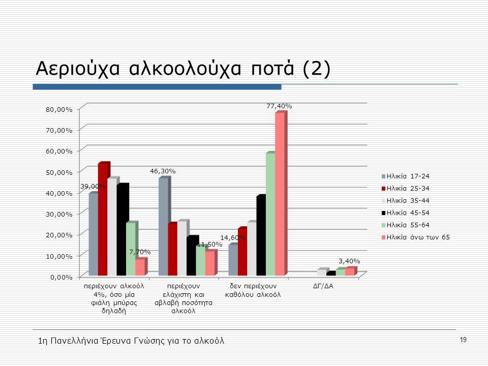 Αεριούχα αλκοολούχα ποτά (2) 19 1η Πανελλήνια Έρευνα Γνώσης για το αλκοόλ