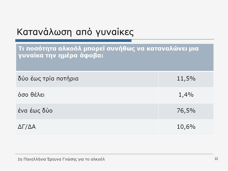Κατανάλωση από γυναίκες Τι ποσότητα αλκοόλ μπορεί συνήθως να καταναλώνει μια γυναίκα την ημέρα άφοβα: δύο έως τρία ποτήρια11,5% όσο θέλει1,4% ένα έως δύο76,5% ΔΓ/ΔΑ10,6% 1η Πανελλήνια Έρευνα Γνώσης για το αλκοόλ 22
