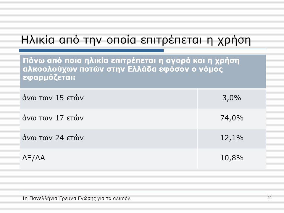 Ηλικία από την οποία επιτρέπεται η χρήση Πάνω από ποια ηλικία επιτρέπεται η αγορά και η χρήση αλκοολούχων ποτών στην Ελλάδα εφόσον ο νόμος εφαρμόζεται: άνω των 15 ετών3,0% άνω των 17 ετών74,0% άνω των 24 ετών12,1% ΔΞ/ΔΑ10,8% 1η Πανελλήνια Έρευνα Γνώσης για το αλκοόλ 25
