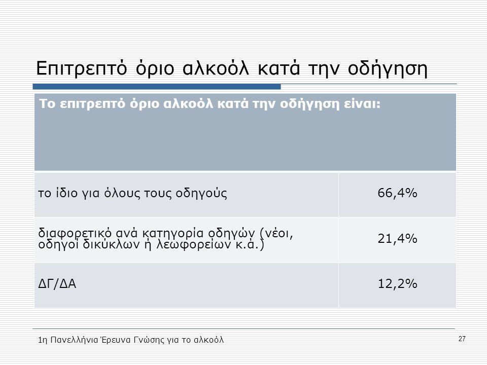 Επιτρεπτό όριο αλκοόλ κατά την οδήγηση Το επιτρεπτό όριο αλκοόλ κατά την οδήγηση είναι: το ίδιο για όλους τους οδηγούς66,4% διαφορετικό ανά κατηγορία οδηγών (νέοι, οδηγοί δικύκλων ή λεωφορείων κ.ά.) 21,4% ΔΓ/ΔΑ12,2% 1η Πανελλήνια Έρευνα Γνώσης για το αλκοόλ 27